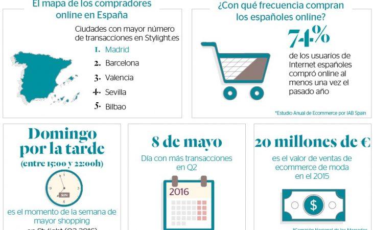 El Mapa del Shopping Online ¿Quién compra moda online? Image