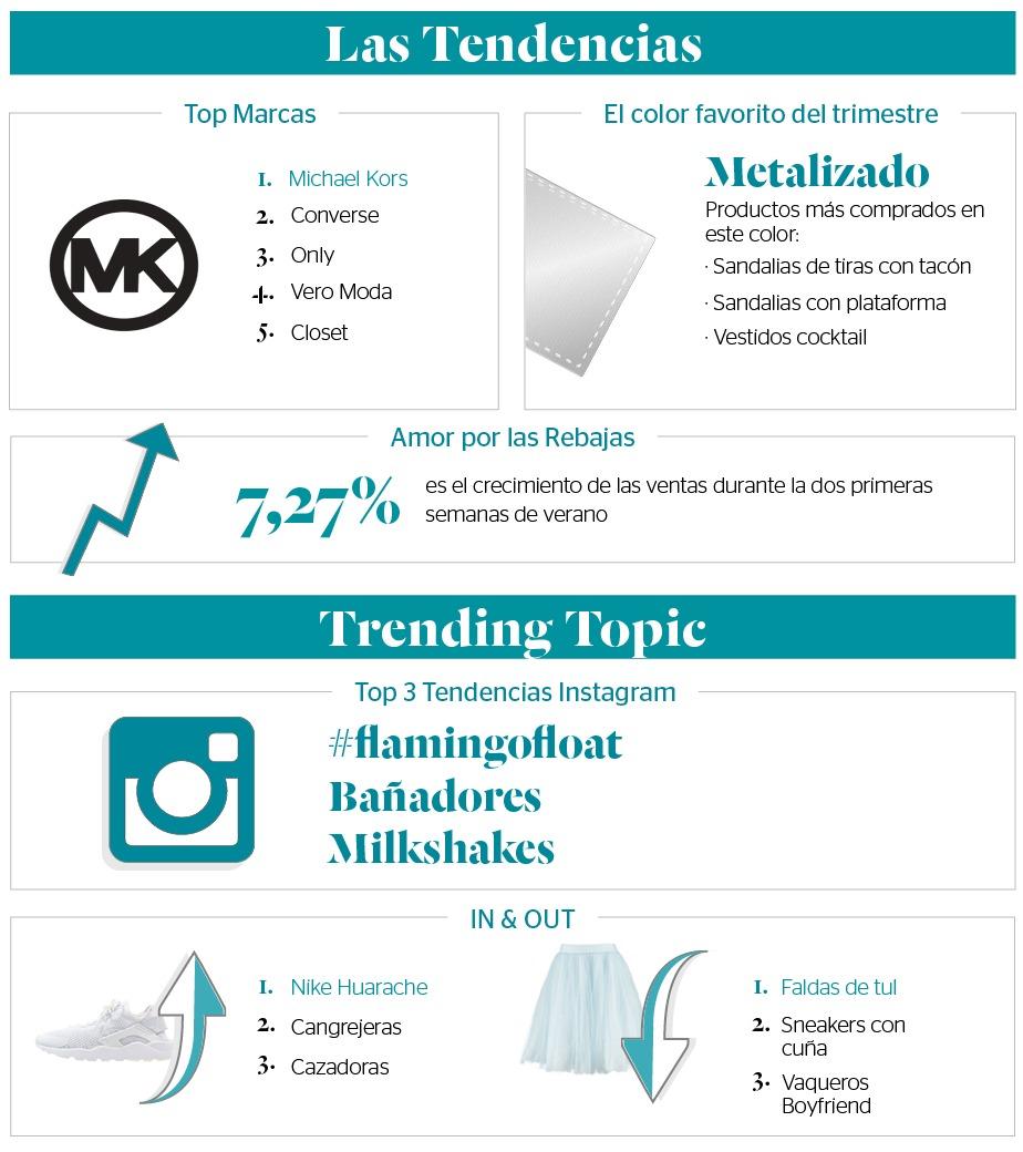 Stylight - El mapa del shopping online - Las tendencias