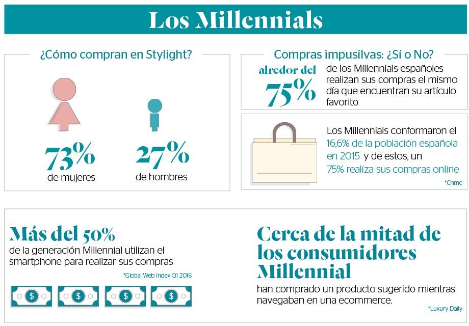 Stylight - El mapa del shopping online - Los Millennials
