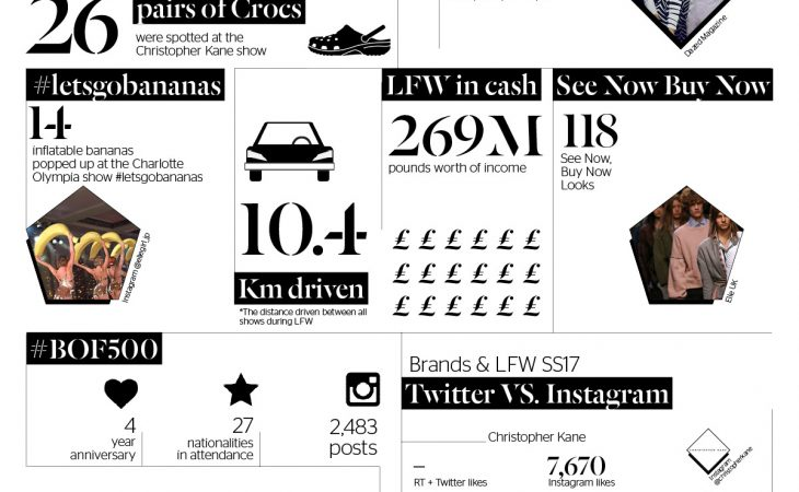 Social Media: La London Fashion Week en Números Image