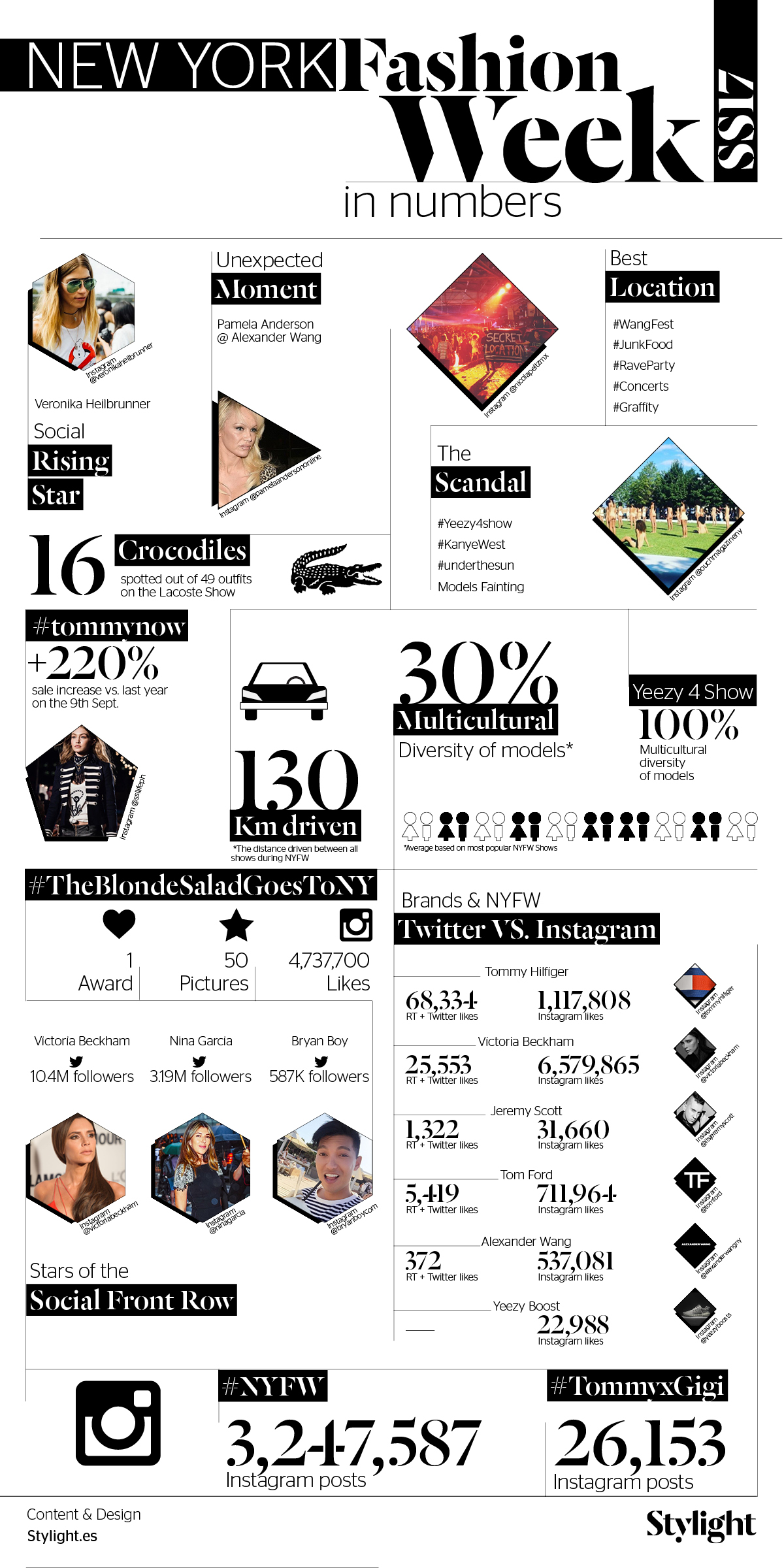 Stylight New York Fashion Week In Numbers Infográfico
